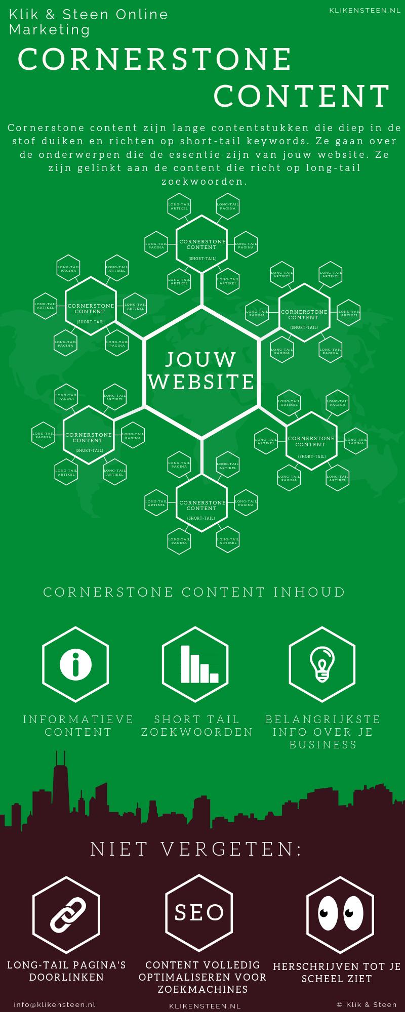Cornerstone content infographic