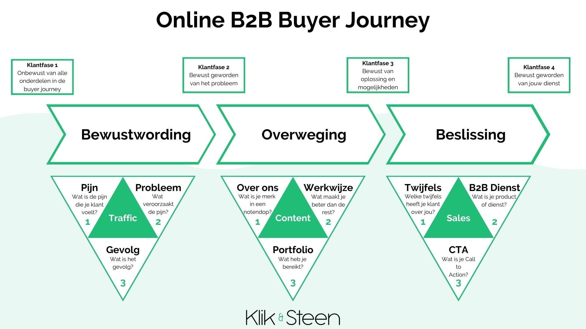 Online b2b buyer journey