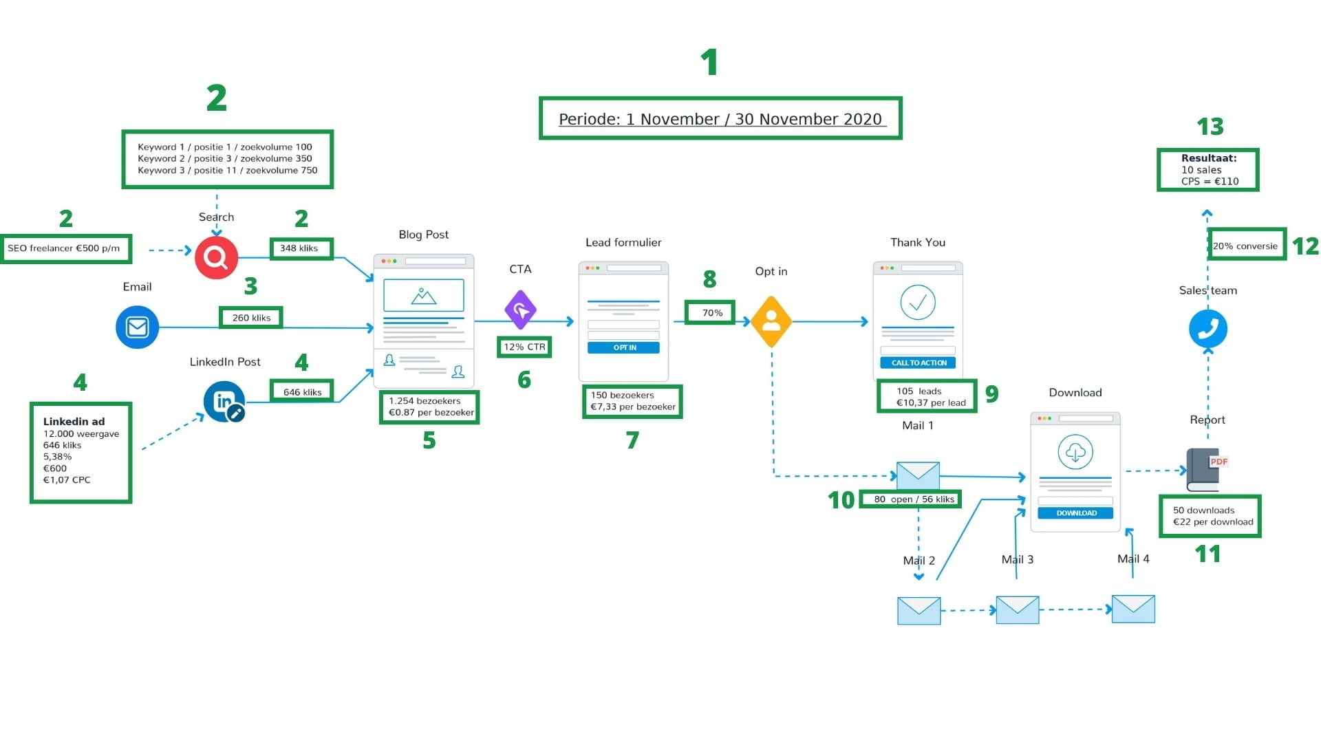 Marketing automation funnel