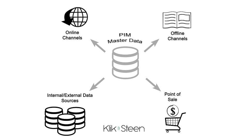 PIM voor webshops: Een centrale plek voor je E-commerce catalogus